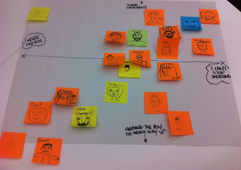 post it notes showing how workshop participants rated their confidence and ability (before the session)